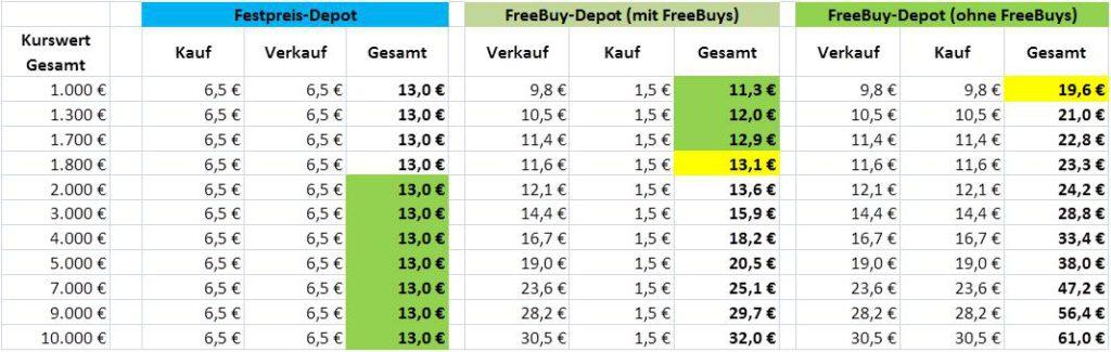 Freebuy oder Festpreis Depot